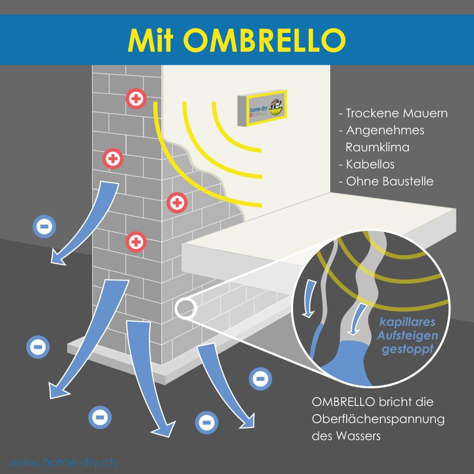 Trockene Mauern mit OMBRELLO - Funktionsprinzip